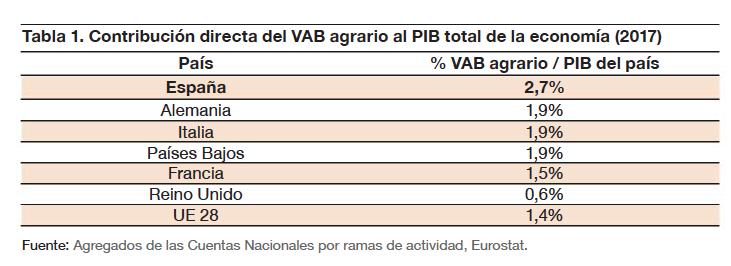 Contribución directa del VAB agrario al PIB total de la economía (2017)