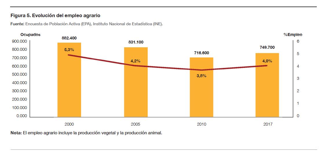 Evolución del empleo agrario