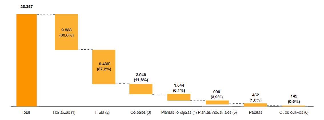 Contribución de los principales productos a la facturación agrícola española