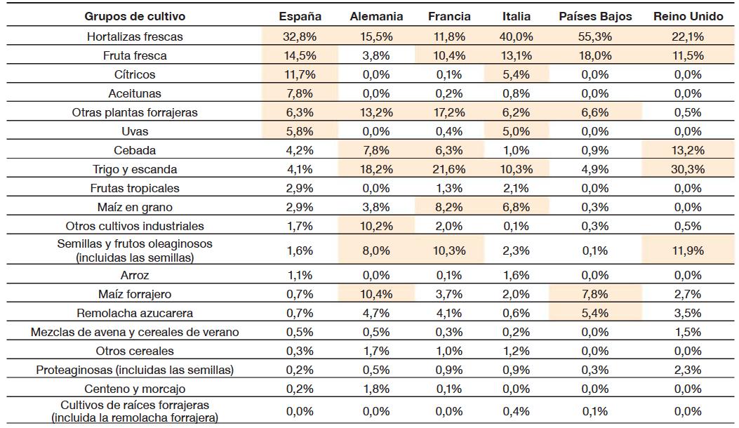 Representatividad de los diferentes grupos de cultivo en la producción agrícola nacional (2017, % de la producción agrícola)