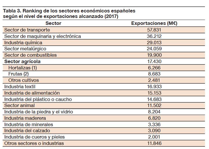Ranking de los sectores económicos españoles según el nivel de exportaciones alcanzado (2017)