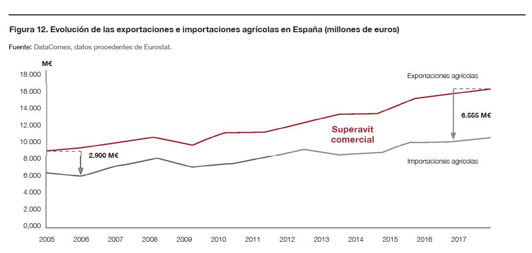 Evolución de las exportaciones e importaciones agrícolas en España (millones de euros)