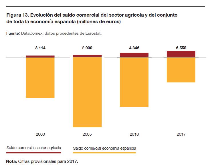 Evolución del saldo comercial del sector agrícola y del conjunto de toda la economía española (millones de euros)